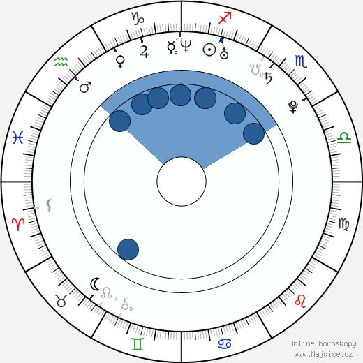 Jennifer Cadena wikipedie, horoscope, astrology, instagram