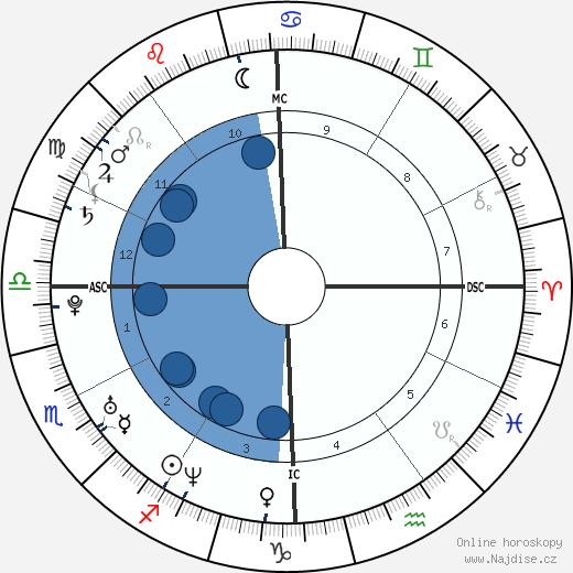 Jennifer Carpenter wikipedie, horoscope, astrology, instagram