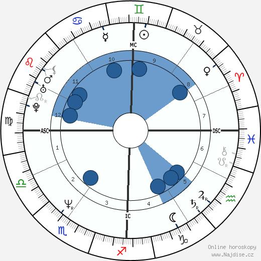 Jennifer Coolidge wikipedie, horoscope, astrology, instagram