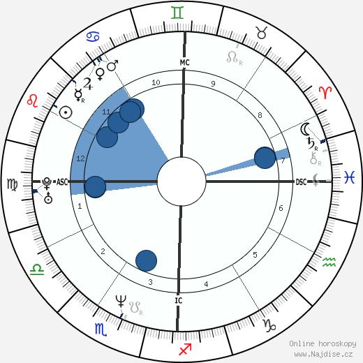 Jennifer Finch wikipedie, horoscope, astrology, instagram