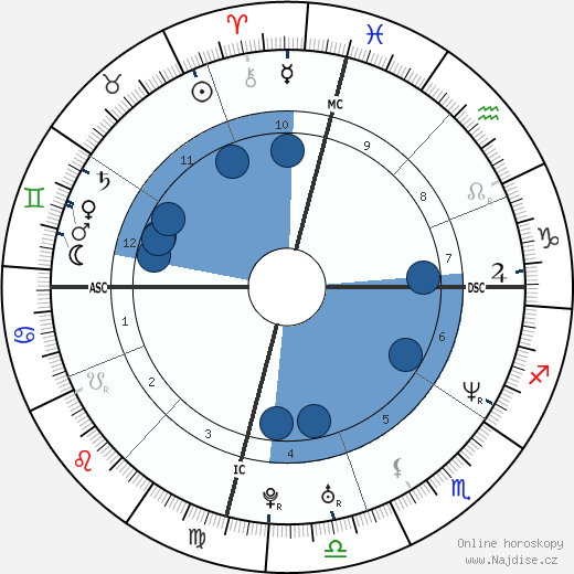 Jennifer Garner wikipedie, horoscope, astrology, instagram
