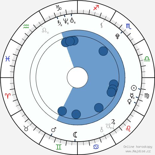 Jennifer Geiger wikipedie, horoscope, astrology, instagram