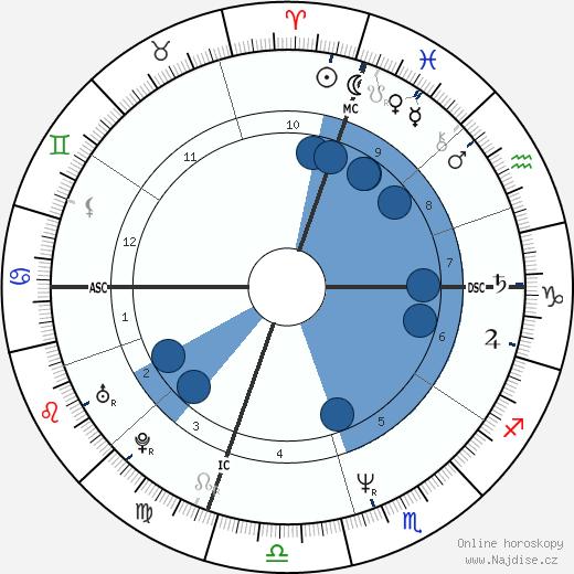 Jennifer Grey wikipedie, horoscope, astrology, instagram