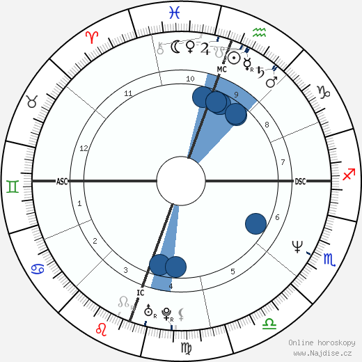 Jennifer Jason Leigh wikipedie, horoscope, astrology, instagram