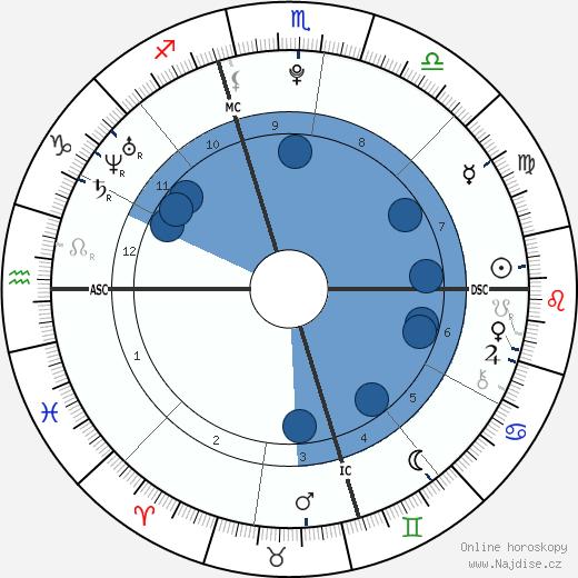 Jennifer Lawrence wikipedie, horoscope, astrology, instagram