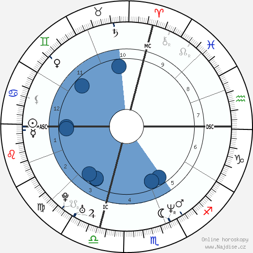 Jennifer Lopez wikipedie, horoscope, astrology, instagram