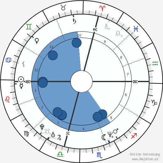 Jennifer Lopez wikipedie, horoscope, astrology, instagram
