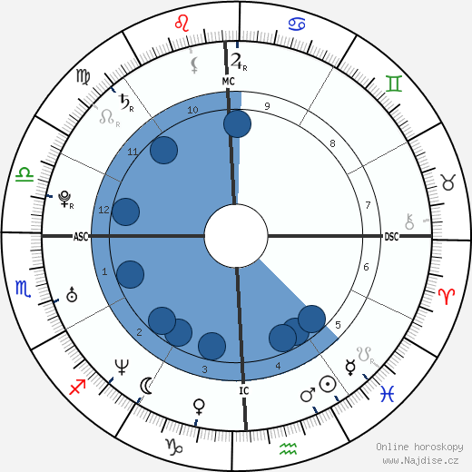 Jennifer Love Hewitt wikipedie, horoscope, astrology, instagram