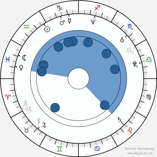 Jennifer Spence wikipedie, horoscope, astrology, instagram