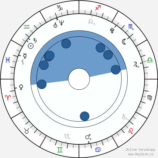 Jennifer Stone wikipedie, horoscope, astrology, instagram