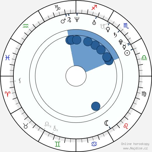 Jennifer Ulrich wikipedie, horoscope, astrology, instagram