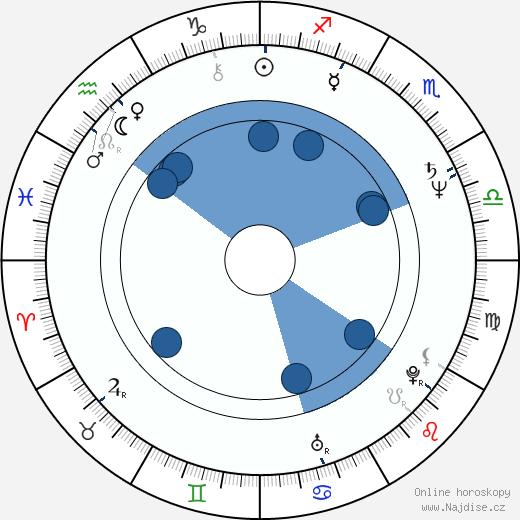 Jenny Agutter wikipedie, horoscope, astrology, instagram