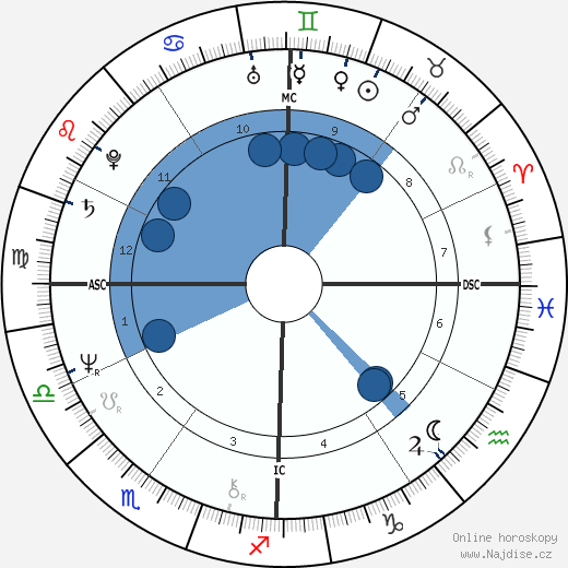 Jenny Fish wikipedie, horoscope, astrology, instagram