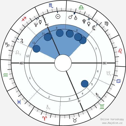 Jenny McCarthy wikipedie, horoscope, astrology, instagram