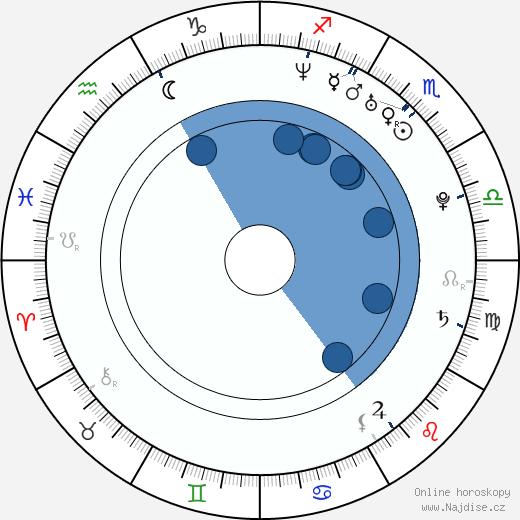 Jeong-hun Yeon wikipedie, horoscope, astrology, instagram