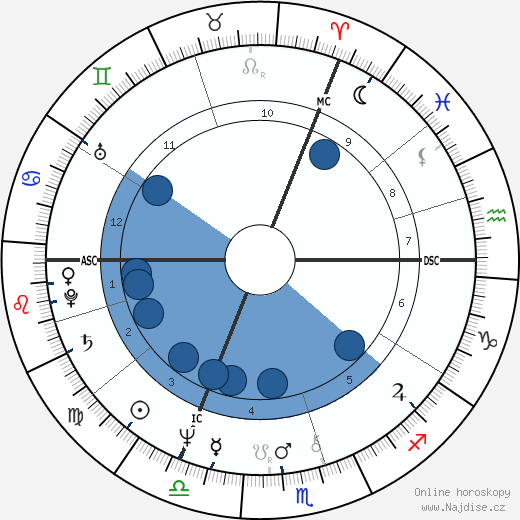 Jeremy Irons wikipedie, horoscope, astrology, instagram