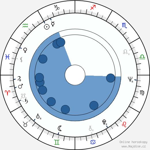 Jeremy Jacobs Sr wikipedie, horoscope, astrology, instagram