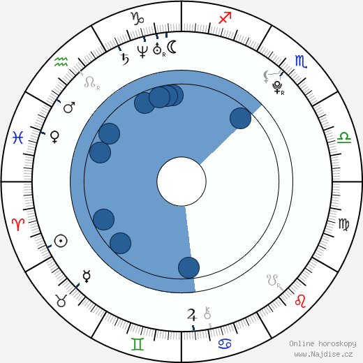 Jérémy Kapone wikipedie, horoscope, astrology, instagram