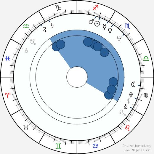 Jeremy Northam wikipedie, horoscope, astrology, instagram