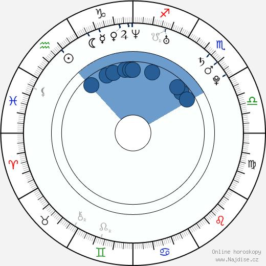 Jeremy Wariner wikipedie, horoscope, astrology, instagram
