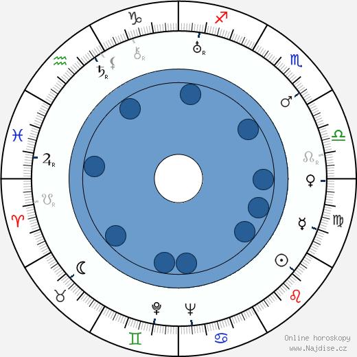 Jerome Cady wikipedie, horoscope, astrology, instagram