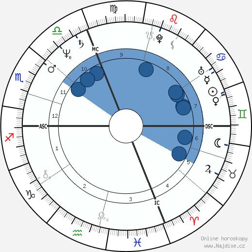 Jérôme Cahuzac wikipedie, horoscope, astrology, instagram