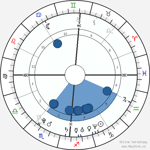 Jérôme d'Ambrosio wikipedie, horoscope, astrology, instagram