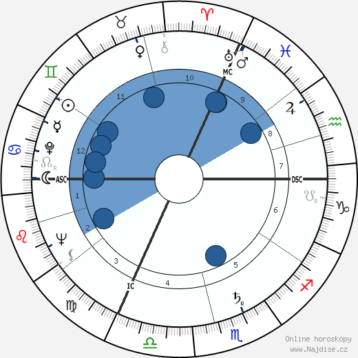 Jérôme Lejeune wikipedie, horoscope, astrology, instagram