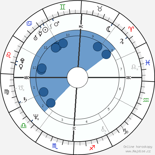Jerry Calà wikipedie, horoscope, astrology, instagram
