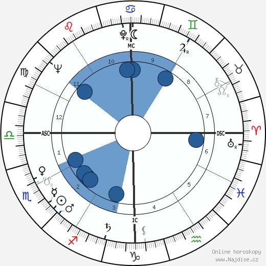 Jerry Hardin wikipedie, horoscope, astrology, instagram
