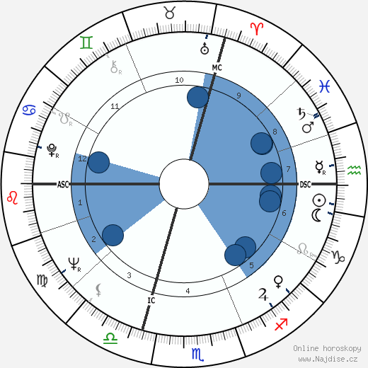 Jerry Kramer wikipedie, horoscope, astrology, instagram