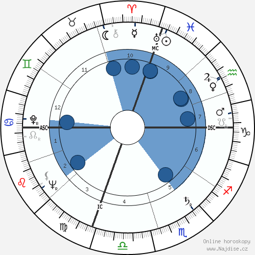 Jerry Lewis wikipedie, horoscope, astrology, instagram