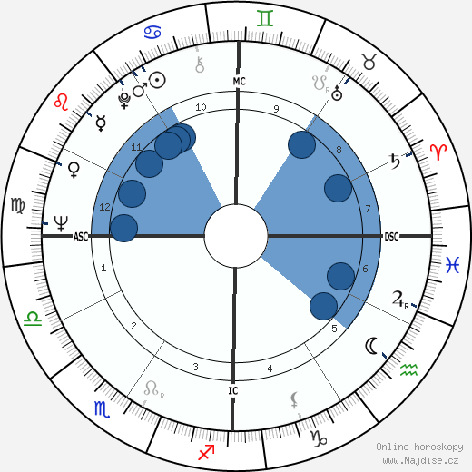 Jerry Rubin wikipedie, horoscope, astrology, instagram