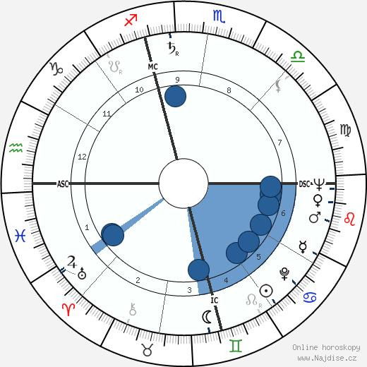 Jerry Schatzberg wikipedie, horoscope, astrology, instagram