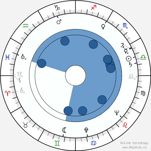 Jerry Stovin wikipedie, horoscope, astrology, instagram