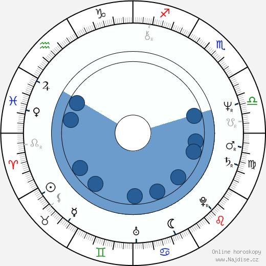 Jerzy Kryszak wikipedie, horoscope, astrology, instagram