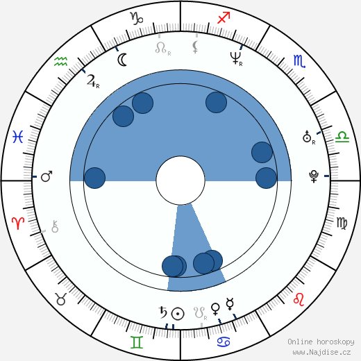 Jesper Dahl wikipedie, horoscope, astrology, instagram