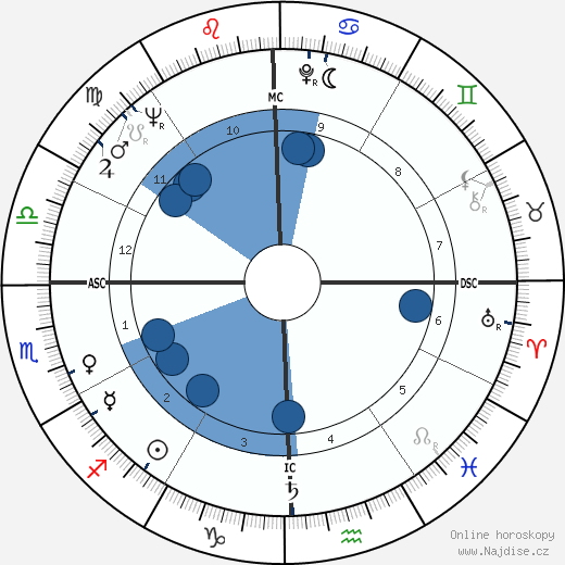 Jesse Belvin wikipedie, horoscope, astrology, instagram
