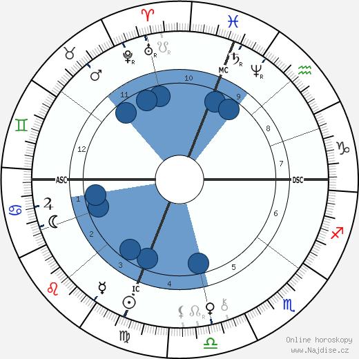 Jesse James wikipedie, horoscope, astrology, instagram