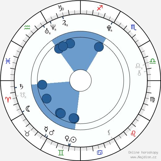 Jesse Lewis wikipedie, horoscope, astrology, instagram