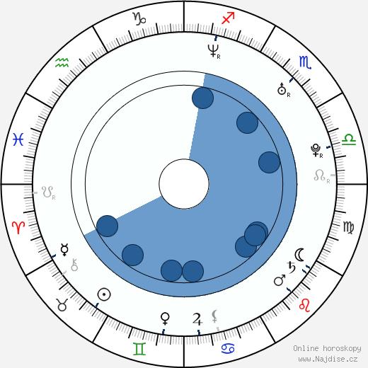 Jesse Prupas wikipedie, horoscope, astrology, instagram