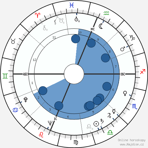 Jesse Unruh wikipedie, horoscope, astrology, instagram
