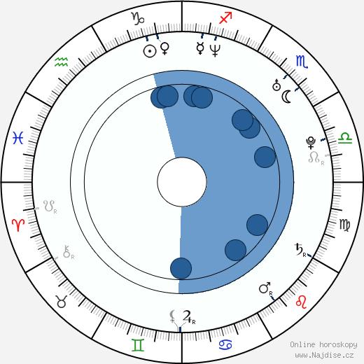 Jesse Warren wikipedie, horoscope, astrology, instagram