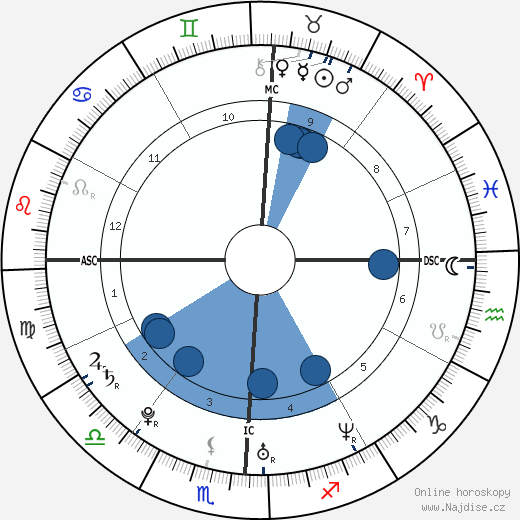 Jessica Alba wikipedie, horoscope, astrology, instagram