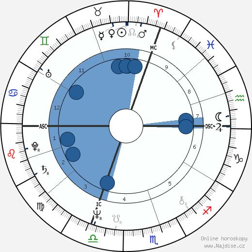 Jessica Lange wikipedie, horoscope, astrology, instagram