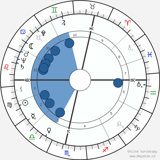 Jessica Mitford wikipedie, horoscope, astrology, instagram
