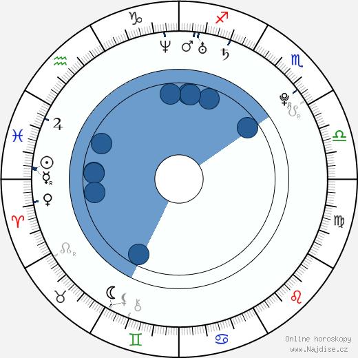 Jessica Rafalowski wikipedie, horoscope, astrology, instagram