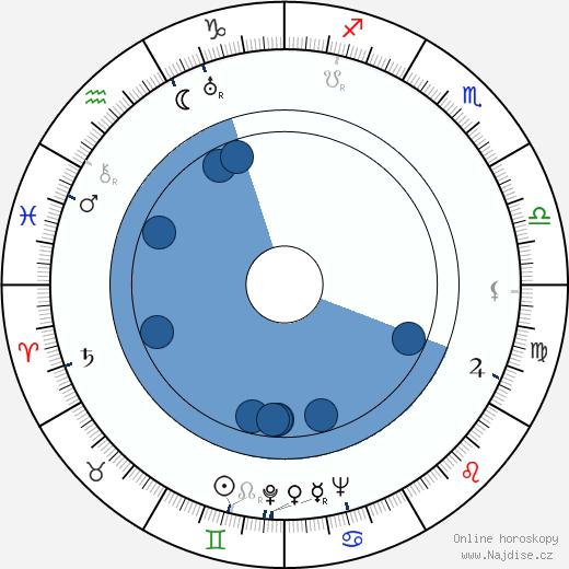 Jessica Tandy wikipedie, horoscope, astrology, instagram