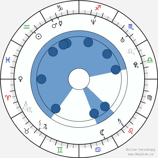 Jessica Wahls wikipedie, horoscope, astrology, instagram