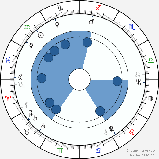 Jessica Walter wikipedie, horoscope, astrology, instagram